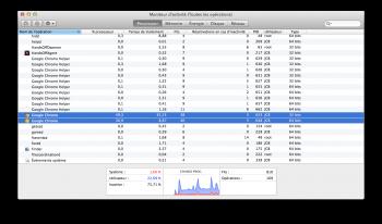 google chrome canary moniteur activite mac