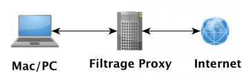 proxy utorrent tuto configuration