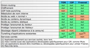 Tor I2P Freenet comparer reseaux anonymes