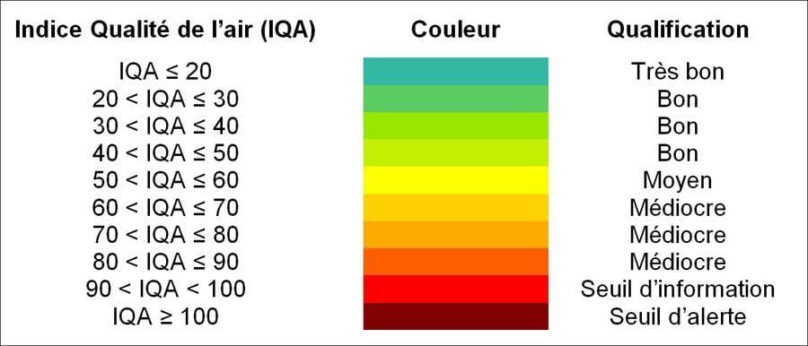 Afficher la qualite de l air sur iPhoneTableau indice de qualite de lair